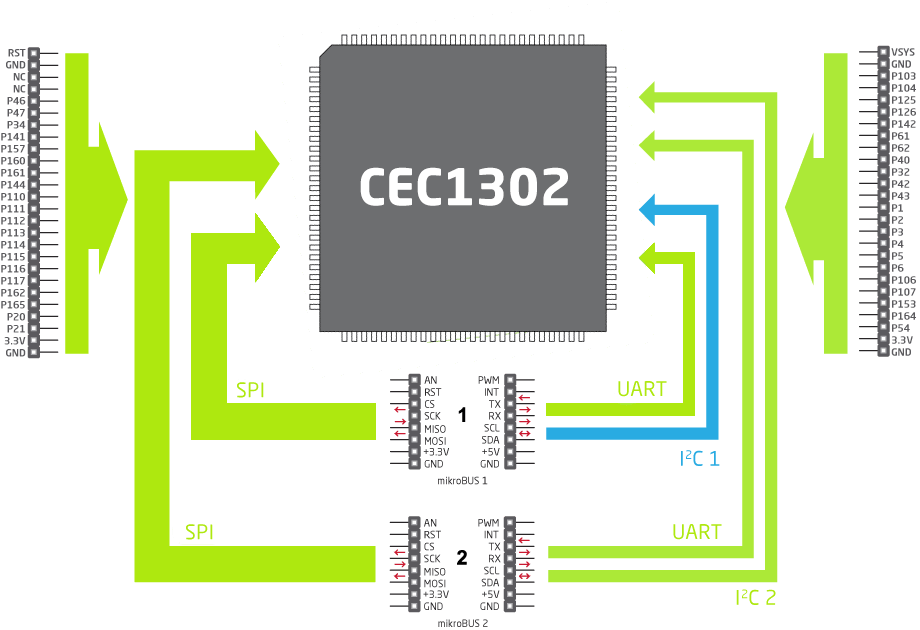 CEC1302 Functional Diagram