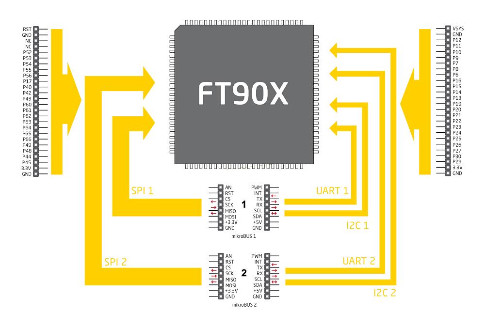 FT90x Functional Diagram