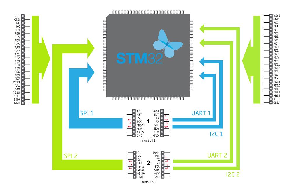 STM32 Diagrama Funcional