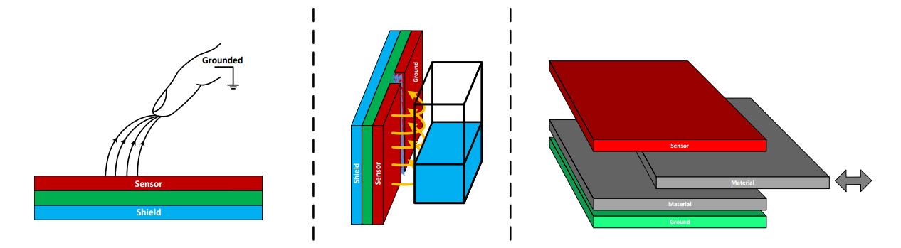 Cap-sense topologies