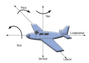 plane_gyro_example