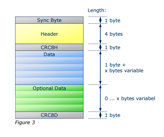 Description of the EnOcean data packet