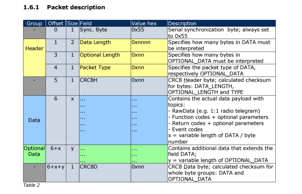 Detailed description of the data packet