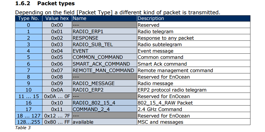 All available packet types