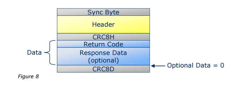 Response packet structure