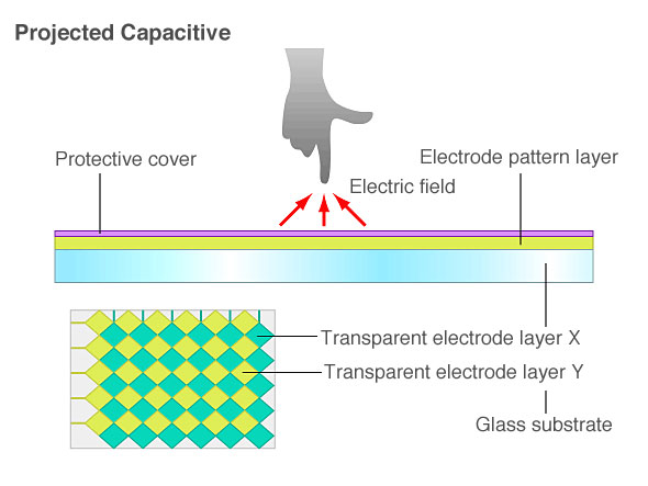 Projected capacitive display