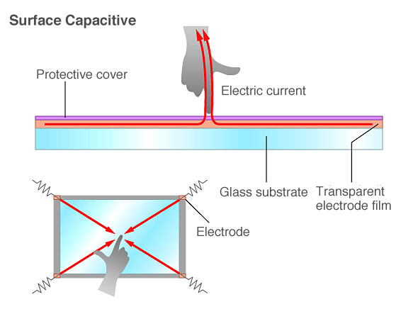 Surface capacitive display