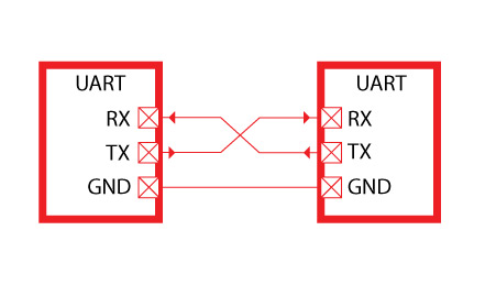 UART - Serial communication