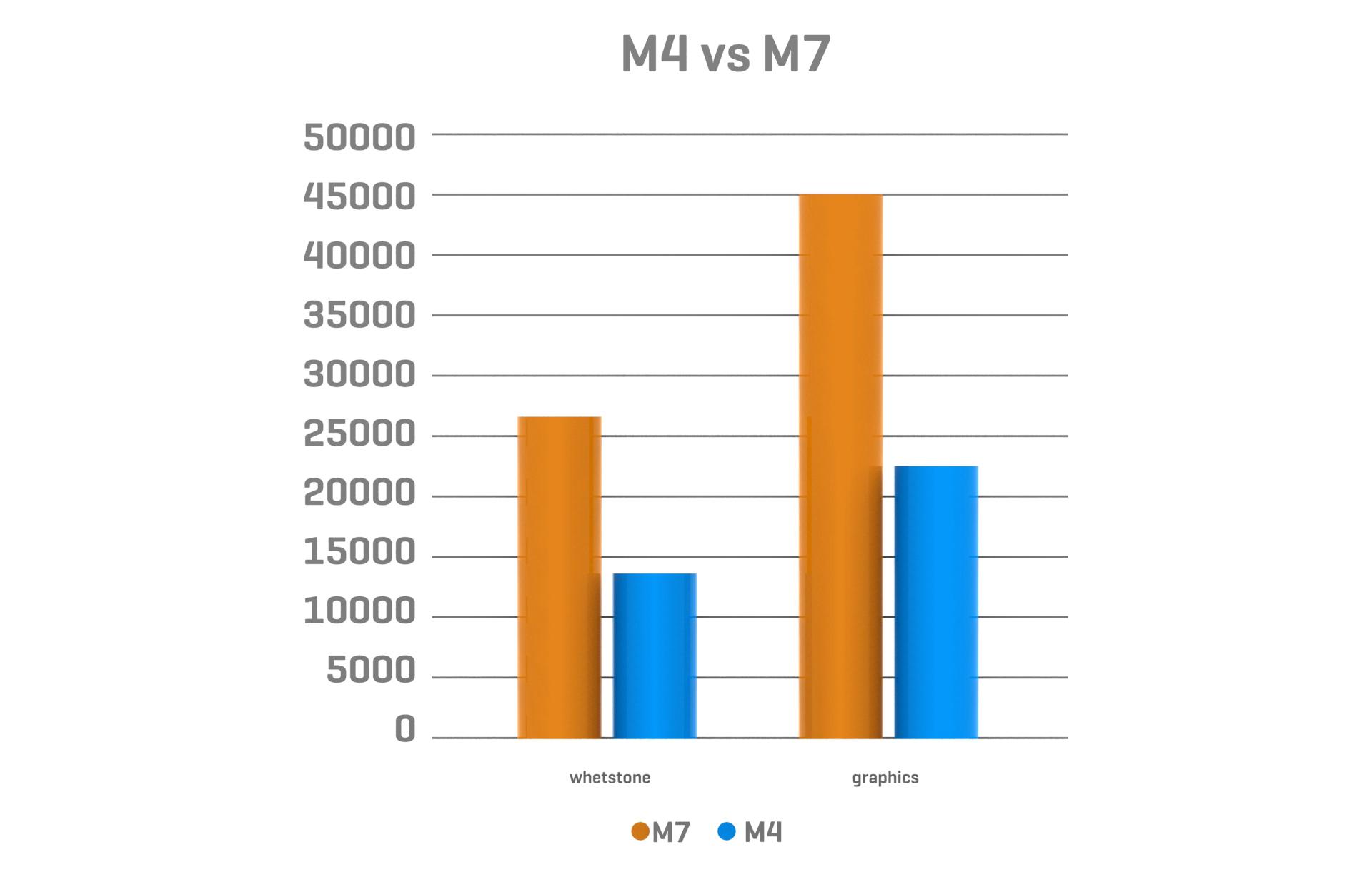 M4 vs M7