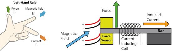 Magnetometer-Diagram