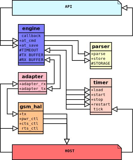 GSM - Part 2 : AT Parser