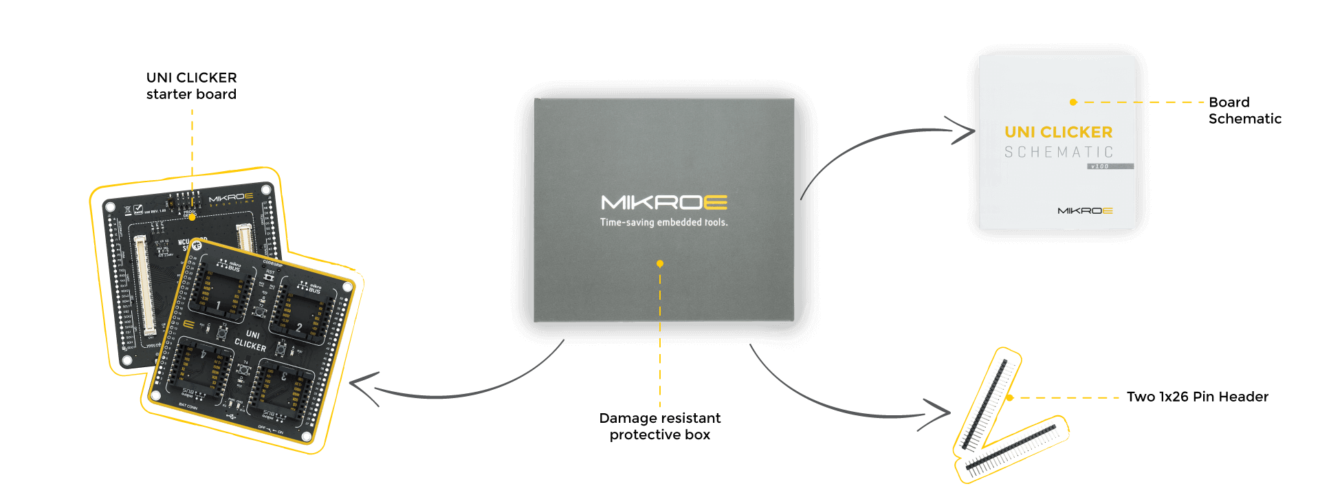 what is in the box mikromedia 7 capacitive